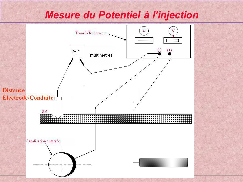 Mesure du Potentiel à l'injection