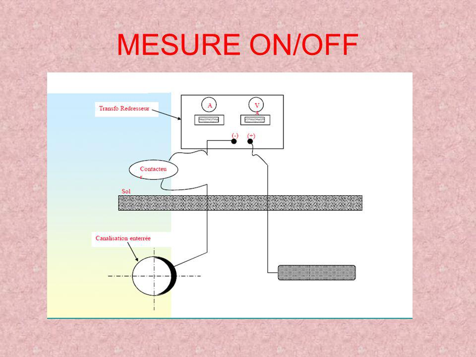MESURE ON/OFF