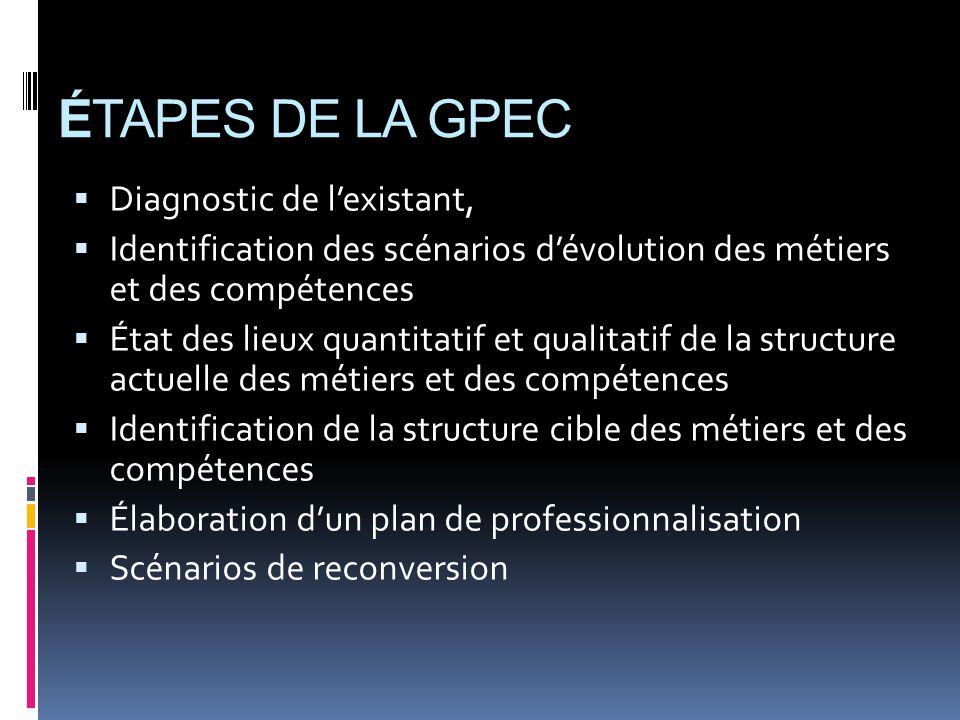 ÉTAPES DE LA GPEC Diagnostic de l'existant,