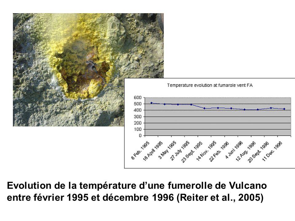 Evolution de la température d'une fumerolle de Vulcano