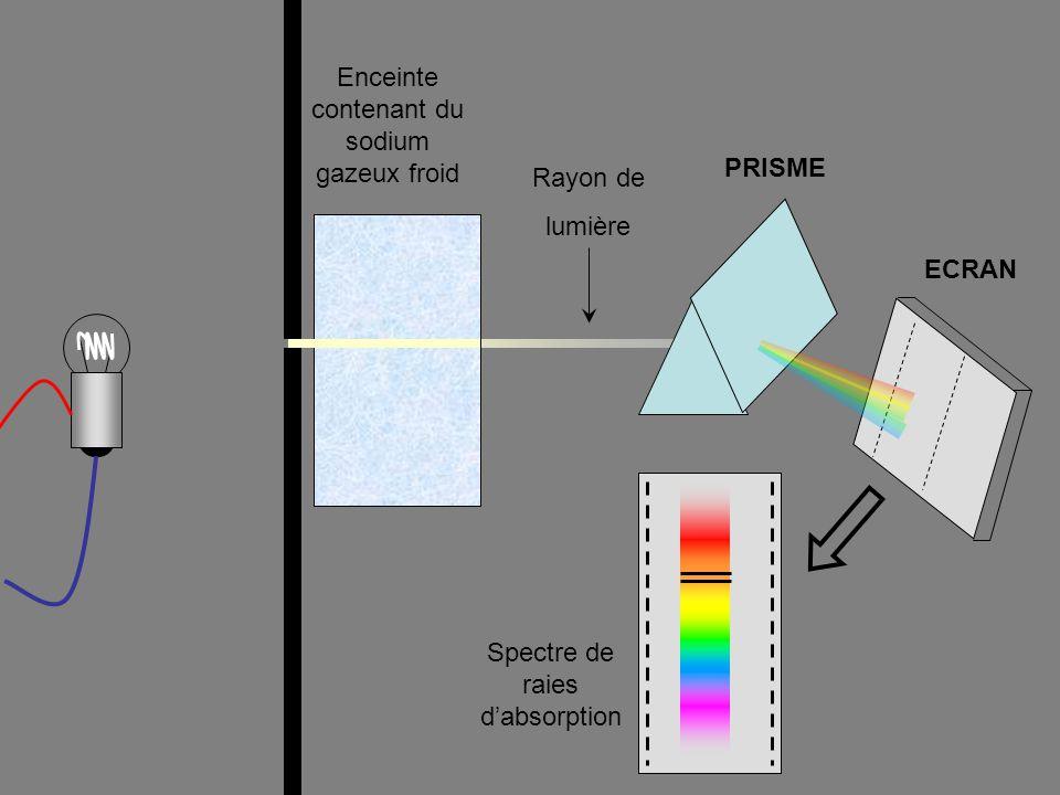 lampe à vapeur de sodium ( na ) - ppt video online télécharger