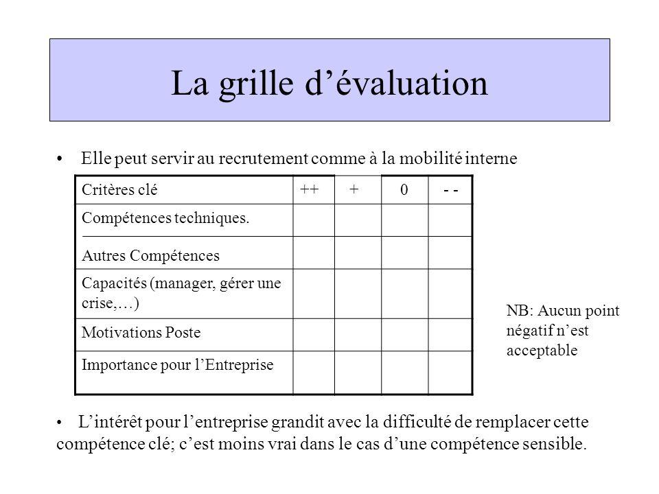 Plan du cours la fonction des ressources humaines ppt - Grille d evaluation pour recrutement ...