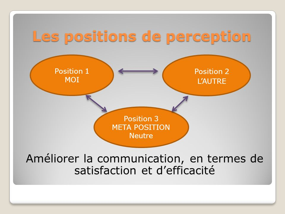 Les positions de perception
