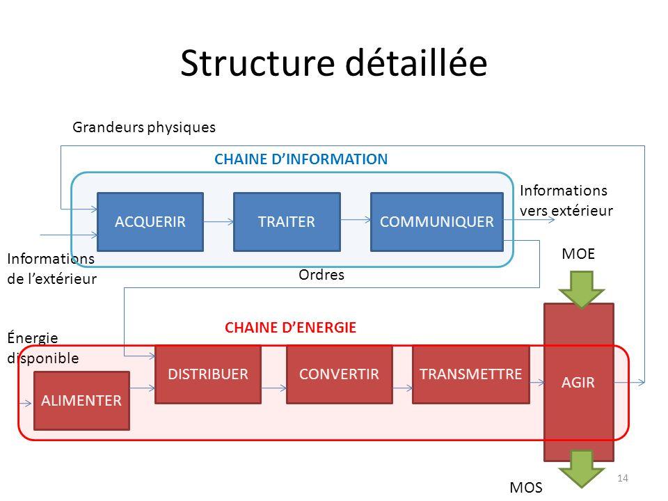 Structure détaillée Grandeurs physiques CHAINE D'INFORMATION