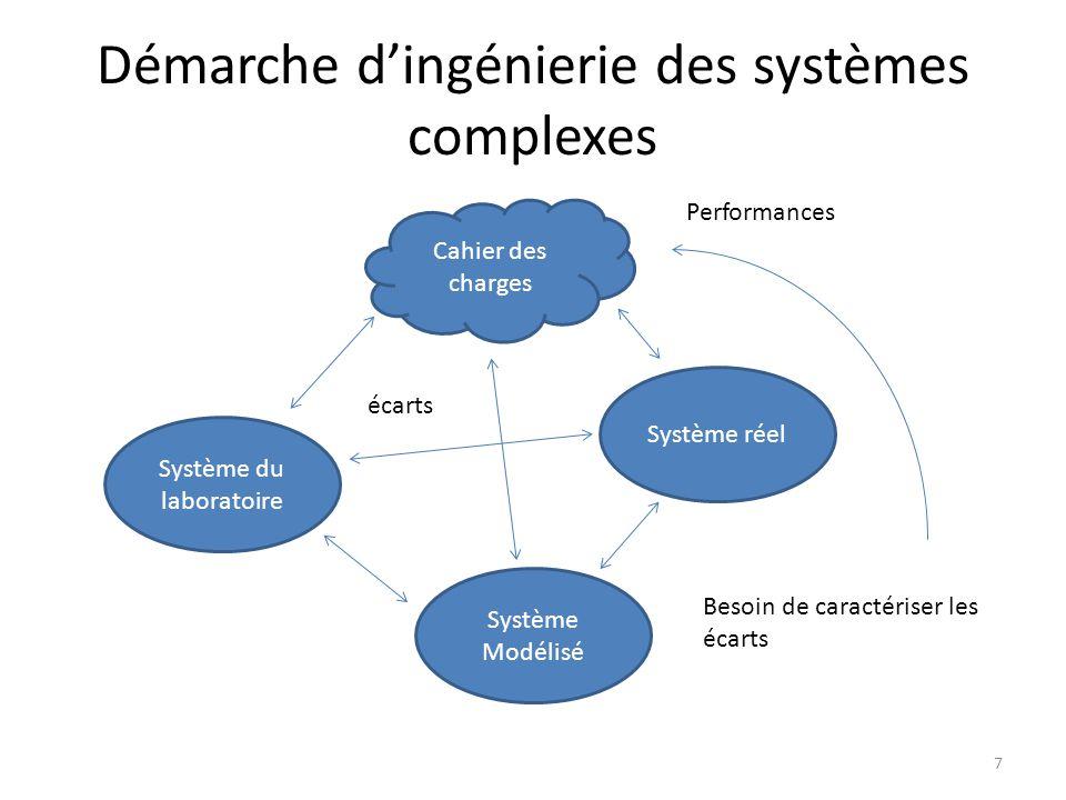 Démarche d'ingénierie des systèmes complexes