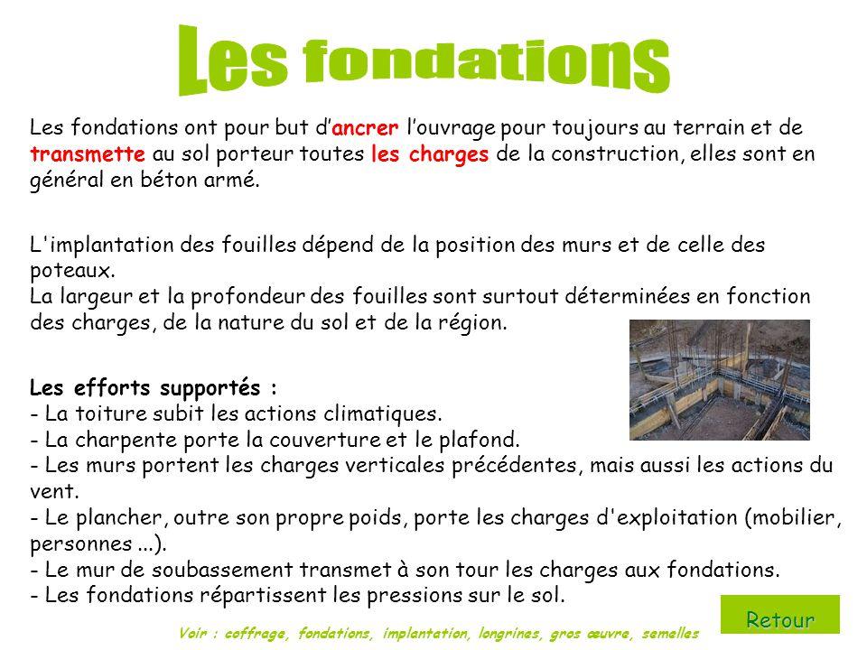 Largeur Fondation Maison Semelle Symtrique De Fondation X L M With