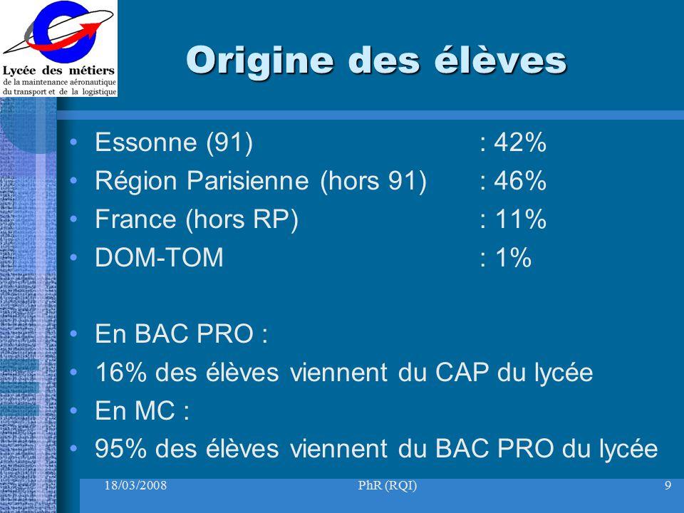 Origine des élèves Essonne (91) : 42%
