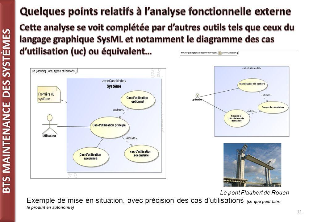 Quelques points relatifs à l'analyse fonctionnelle externe