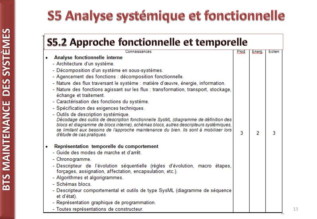 S5 Analyse systémique et fonctionnelle