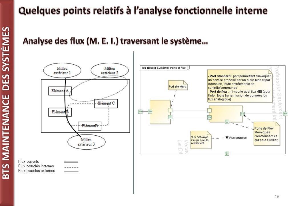 Quelques points relatifs à l'analyse fonctionnelle interne