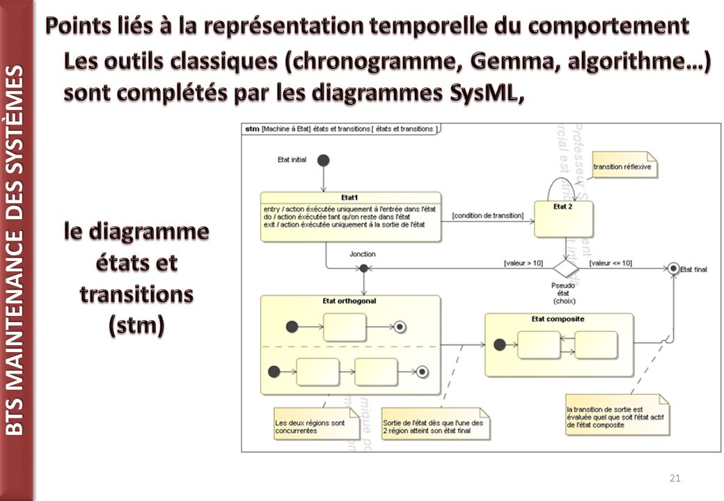 le diagramme états et transitions
