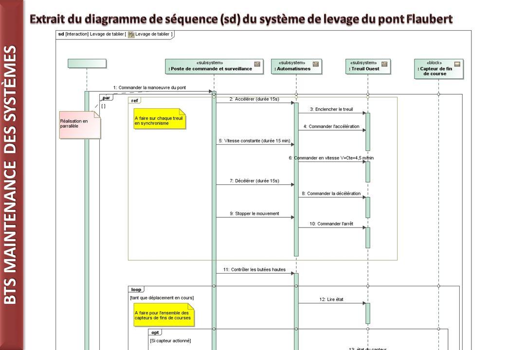 Extrait du diagramme de séquence (sd) du système de levage du pont Flaubert