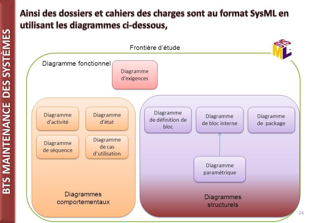 Ainsi des dossiers et cahiers des charges sont au format SysML en utilisant les diagrammes ci-dessous,