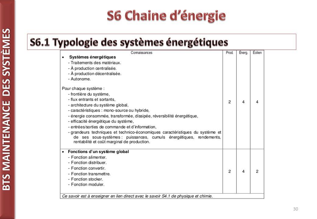 S6 Chaine d'énergie S6.1 Typologie des systèmes énergétiques