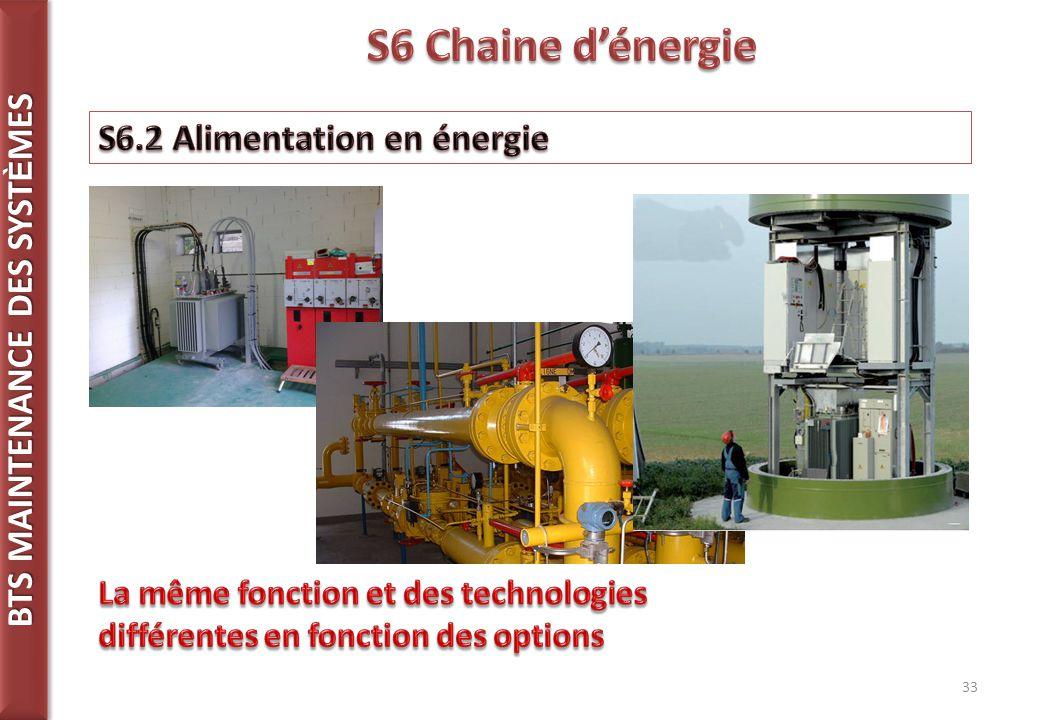 S6 Chaine d'énergie S6.2 Alimentation en énergie