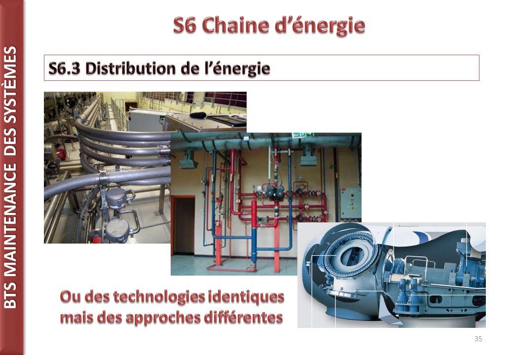 S6 Chaine d'énergie S6.3 Distribution de l'énergie