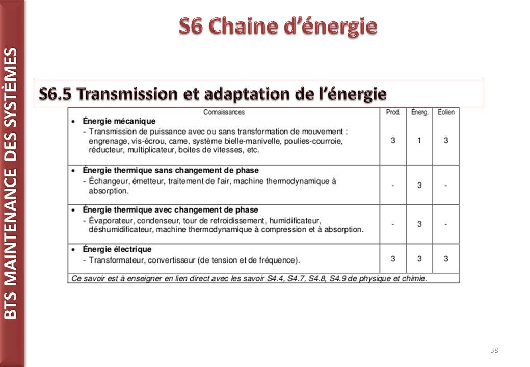 S6 Chaine d'énergie S6.5 Transmission et adaptation de l'énergie