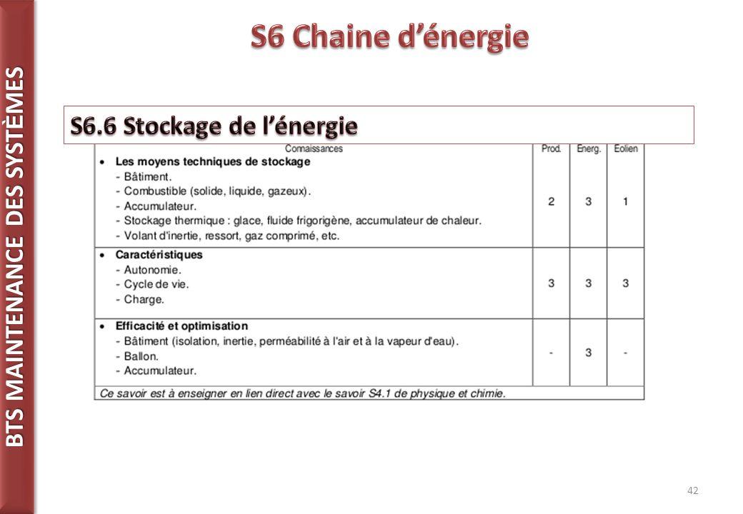 S6 Chaine d'énergie S6.6 Stockage de l'énergie