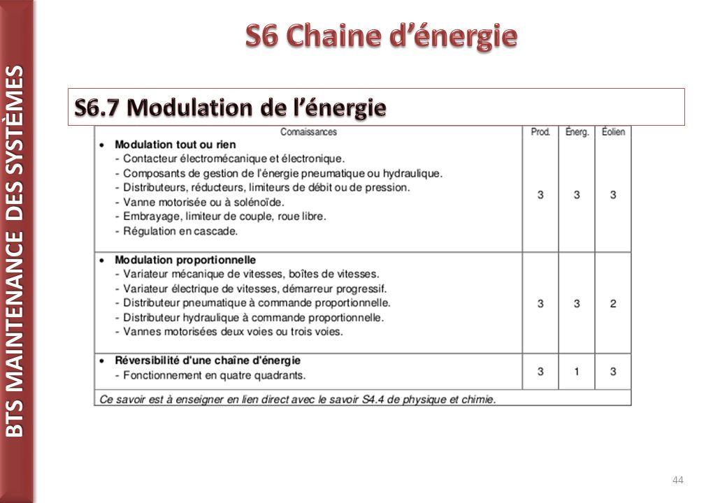 S6 Chaine d'énergie S6.7 Modulation de l'énergie