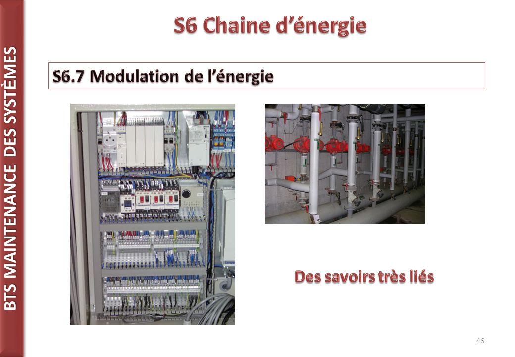 S6 Chaine d'énergie S6.7 Modulation de l'énergie Des savoirs très liés