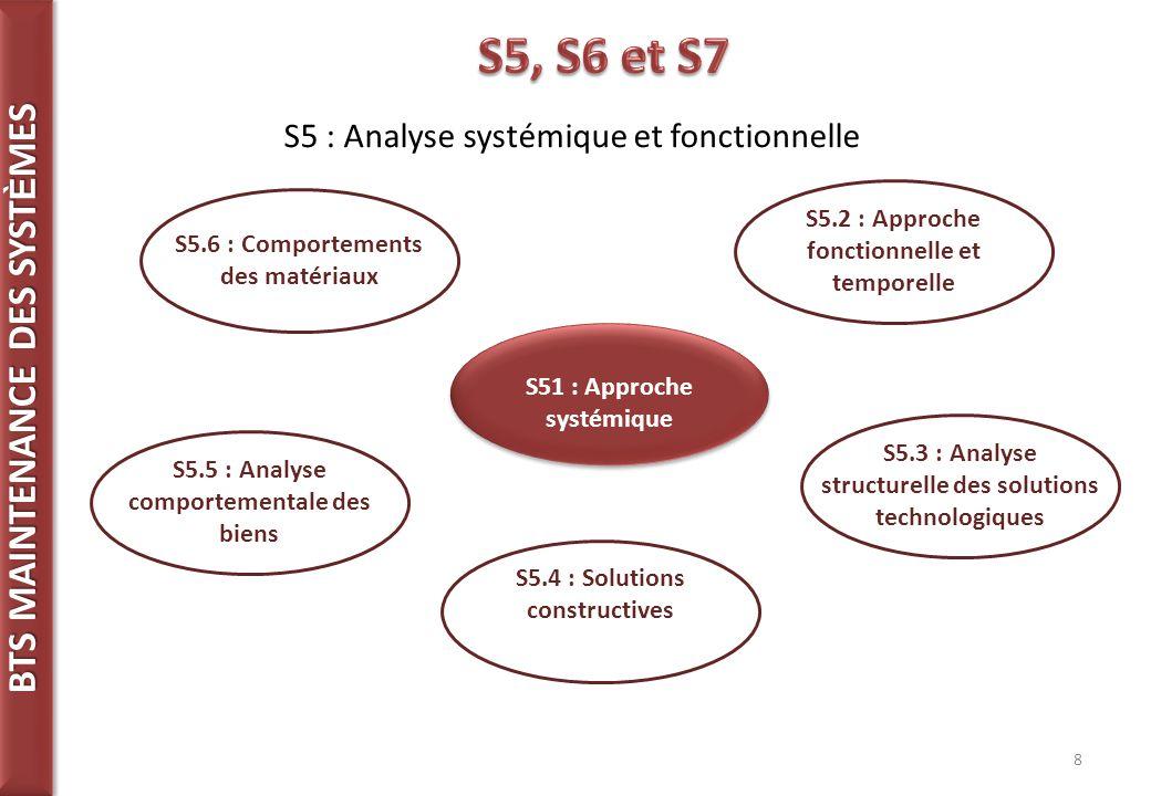 S5, S6 et S7 S5 : Analyse systémique et fonctionnelle