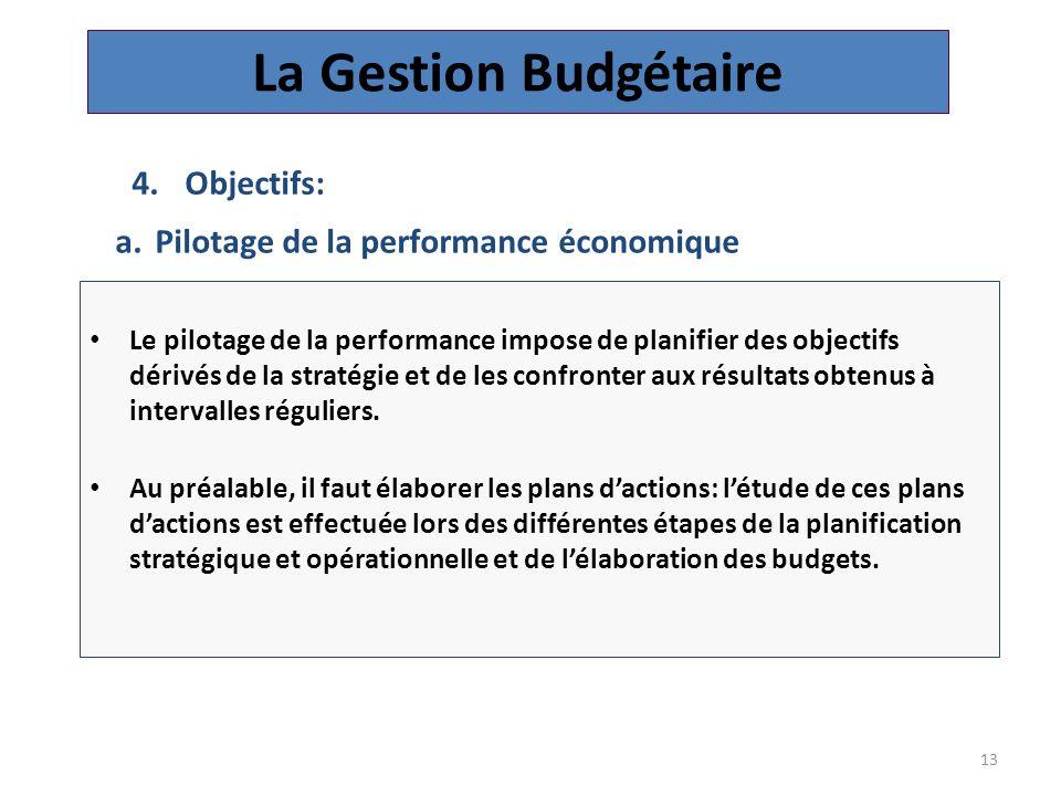 La Gestion Budgétaire Objectifs: Pilotage de la performance économique