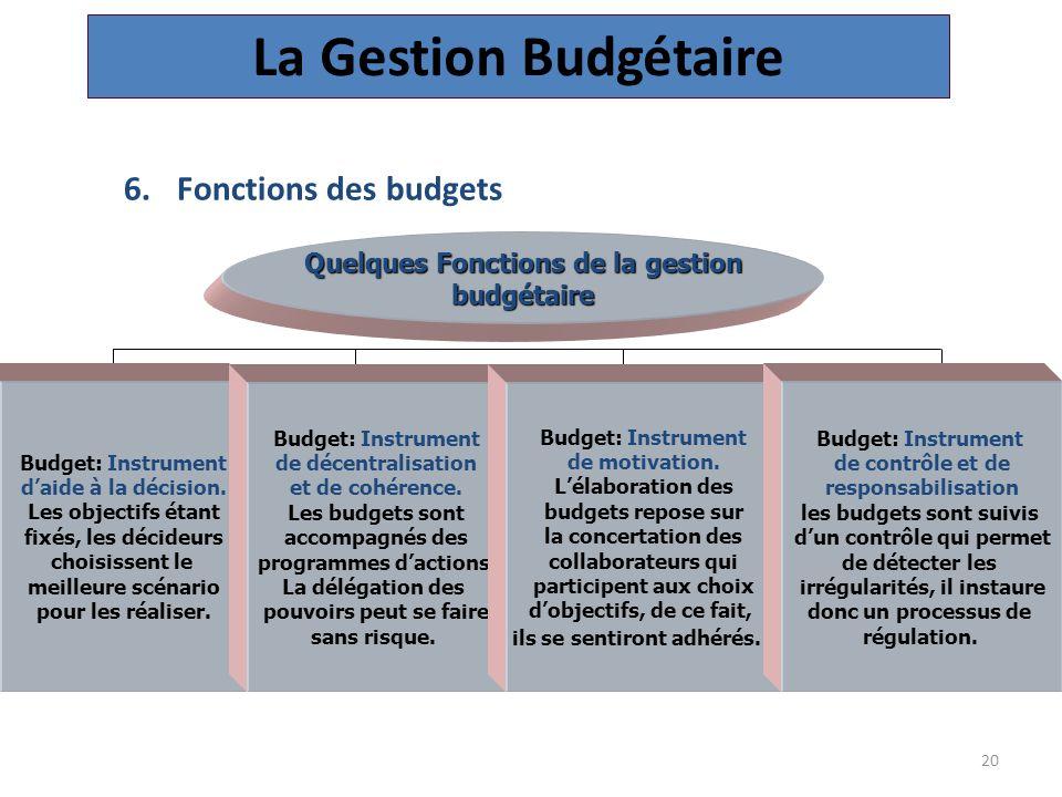 La Gestion Budgétaire Fonctions des budgets