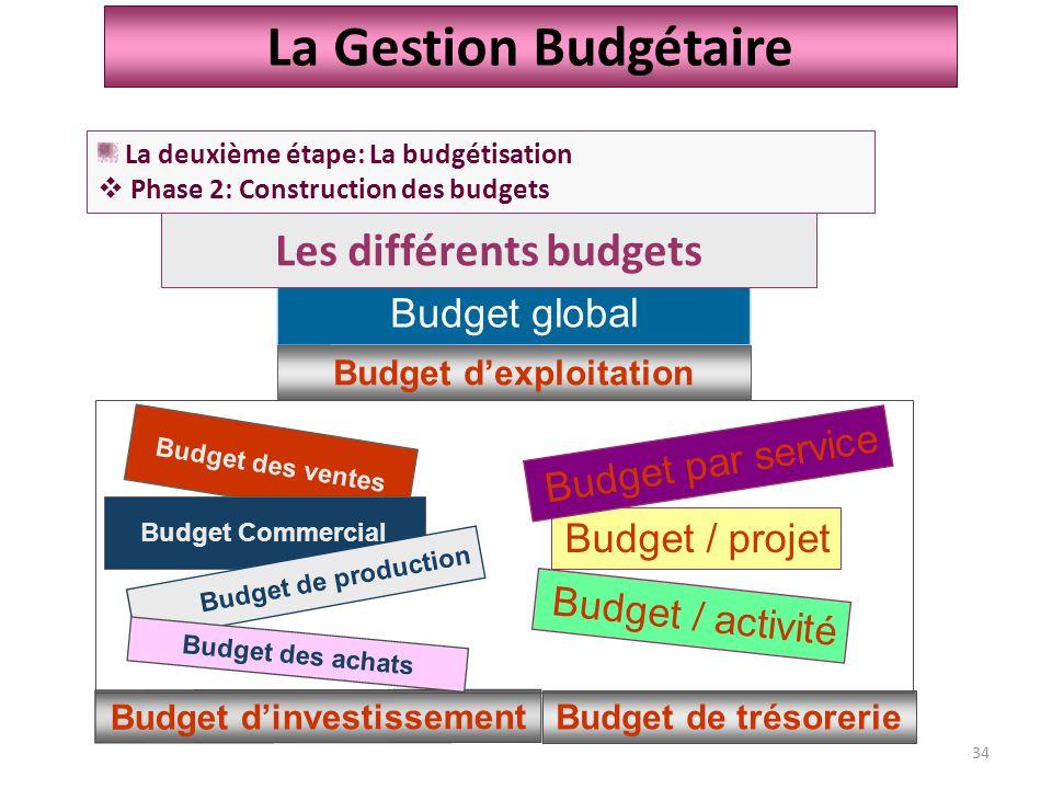 Les différents budgets