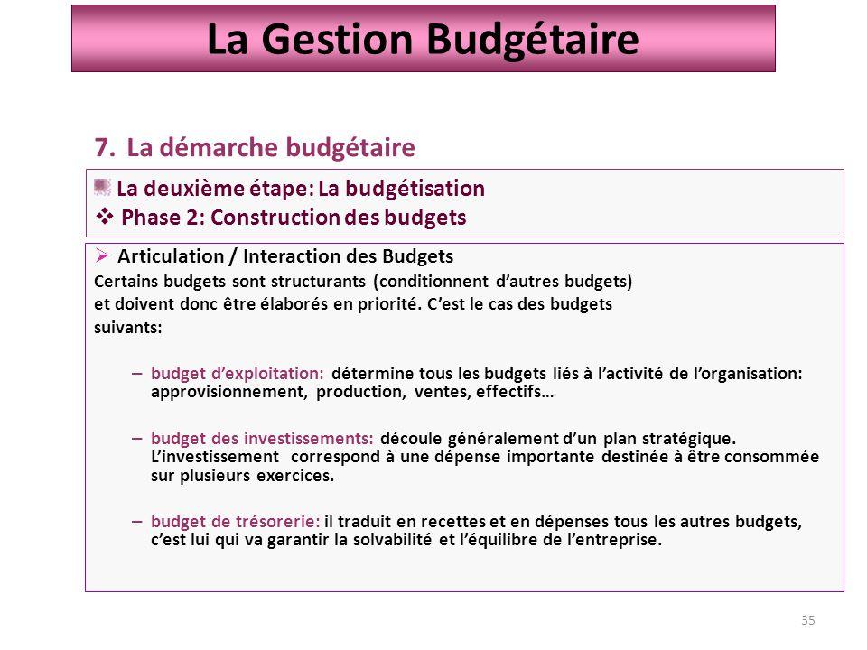 La Gestion Budgétaire La démarche budgétaire