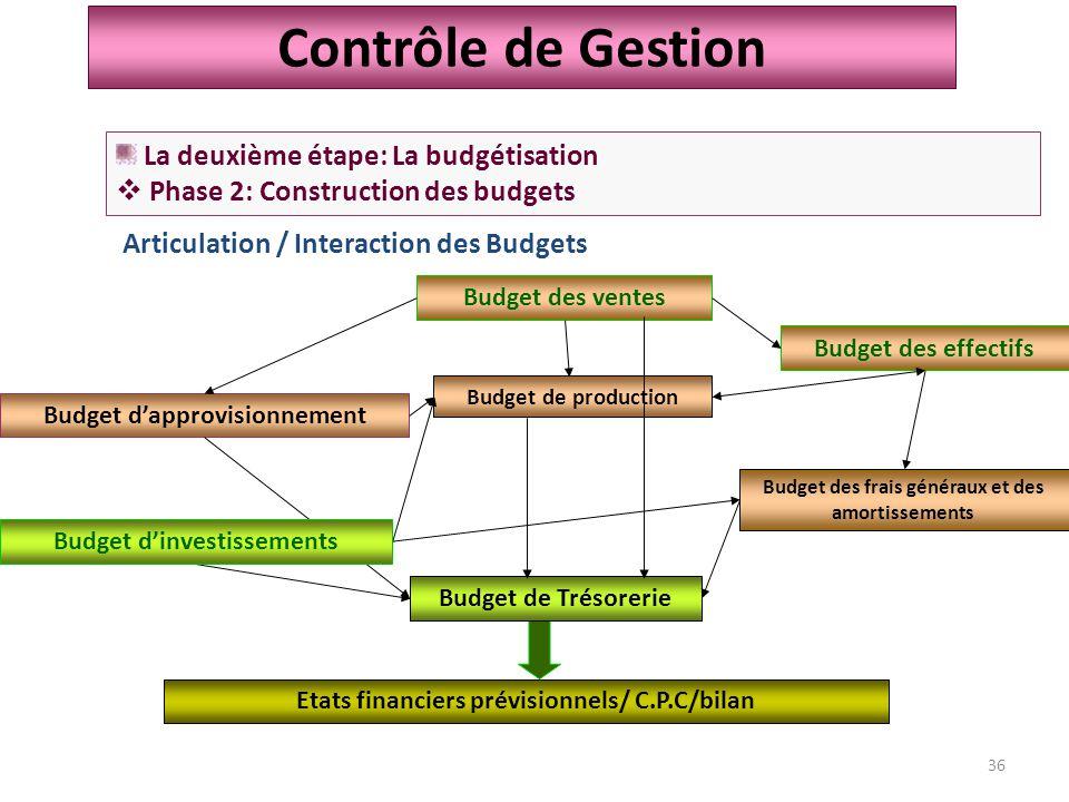 Contrôle de Gestion La deuxième étape: La budgétisation