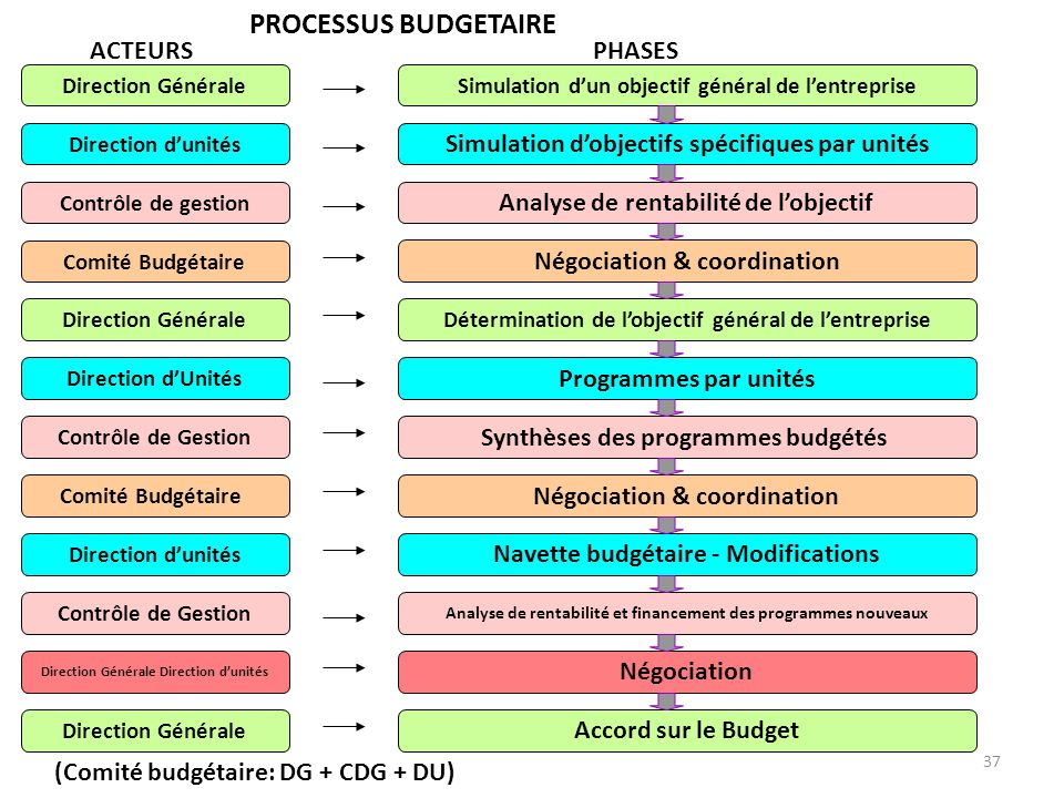 PROCESSUS BUDGETAIRE ACTEURS PHASES