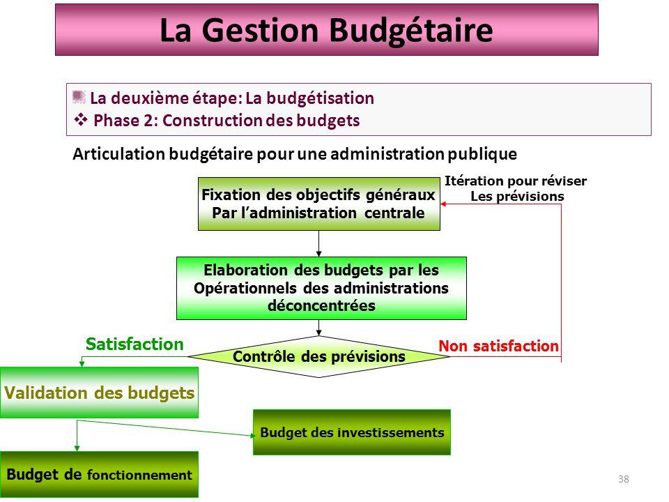Articulation budgétaire pour une administration publique