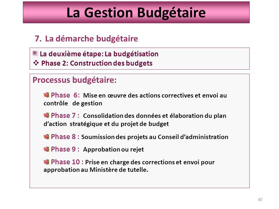 La Gestion Budgétaire La démarche budgétaire Processus budgétaire: