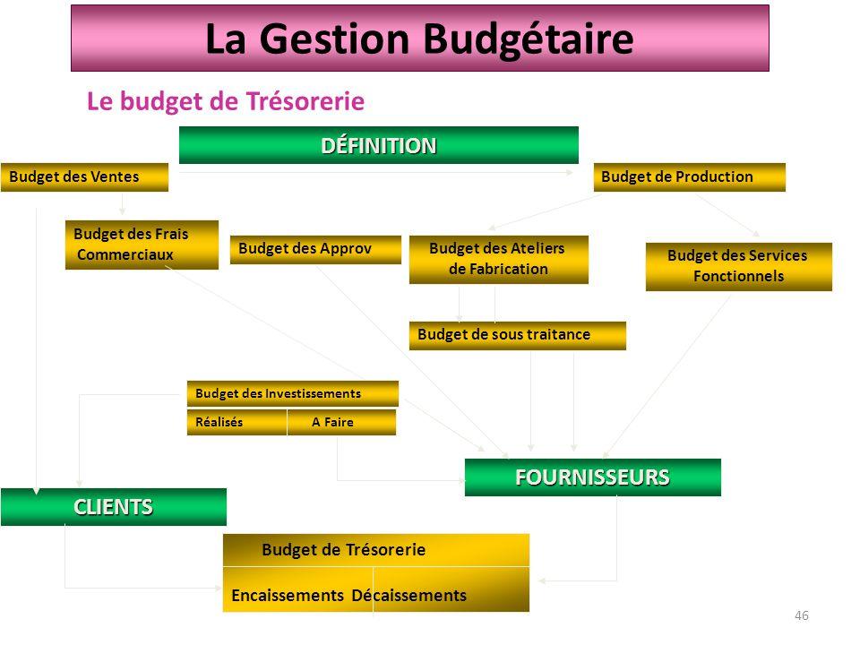 La Gestion Budgétaire Le budget de Trésorerie DÉFINITION FOURNISSEURS