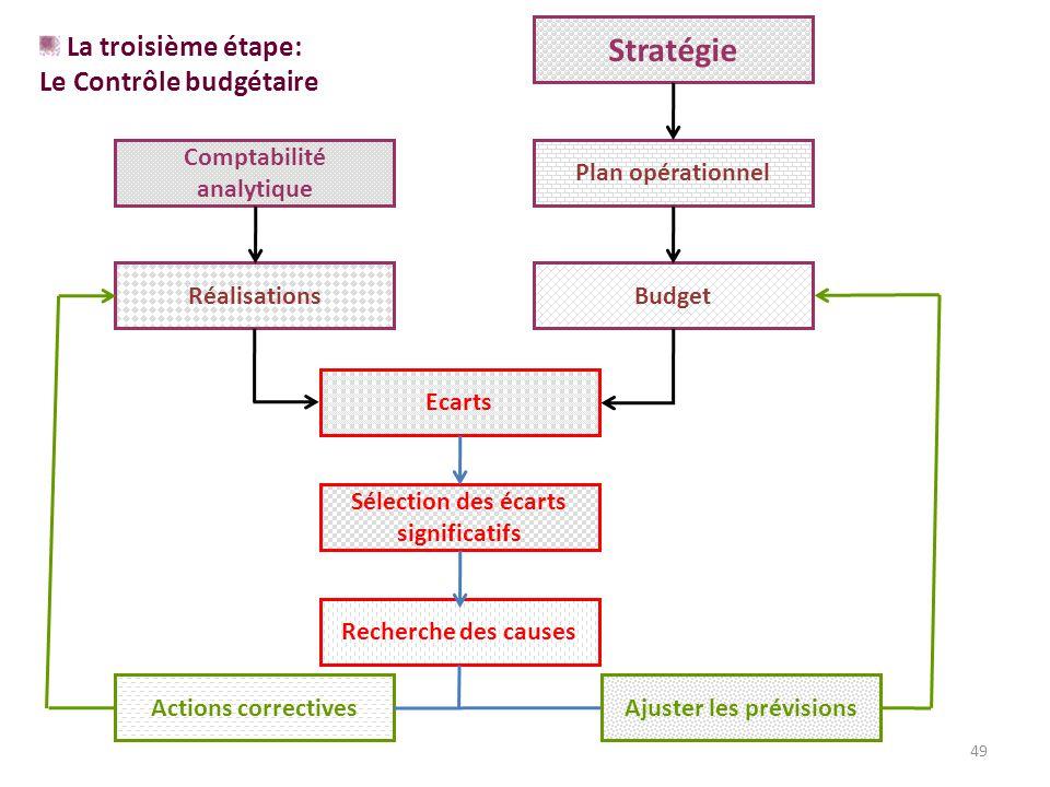 Stratégie La troisième étape: Le Contrôle budgétaire