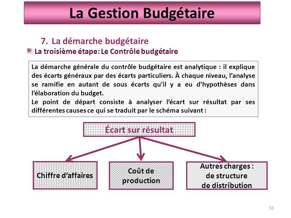La Gestion Budgétaire La démarche budgétaire Écart sur résultat
