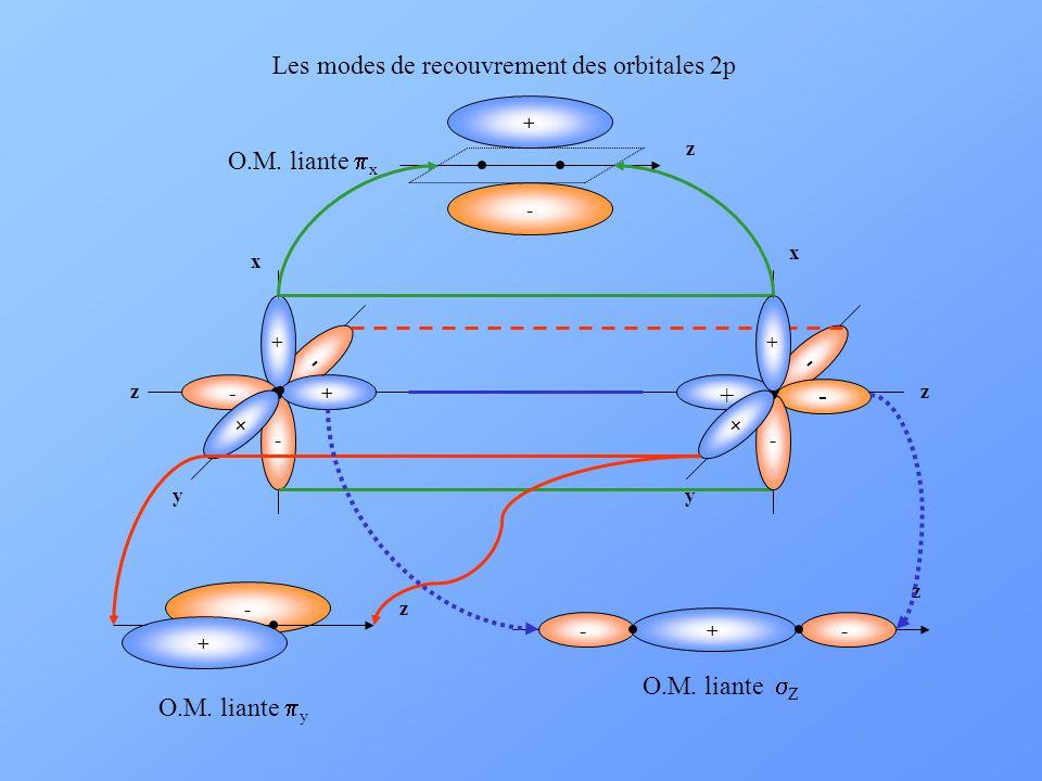 Les modes de recouvrement des orbitales 2p