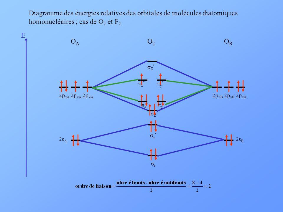 Diagramme des énergies relatives des orbitales de molécules diatomiques homonucléaires ; cas de O2 et F2