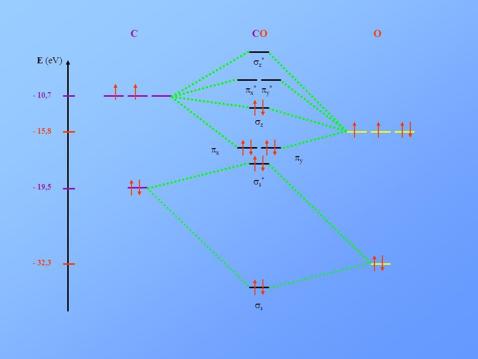 C CO O E (eV) - 32,3 - 15,8 - 19,5 - 10,7 sz* px* py* sz px py ss* ss