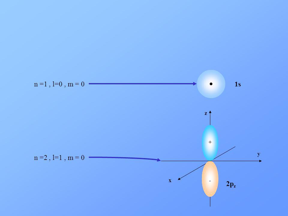 1s n =1 , l=0 , m = 0 x y z + - 2pz n =2 , l=1 , m = 0
