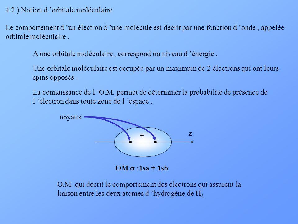 4.2 ) Notion d 'orbitale moléculaire