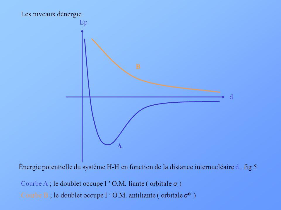 Les niveaux dénergie . Ep. d. B. A. Énergie potentielle du système H-H en fonction de la distance internucléaire d . fig 5.