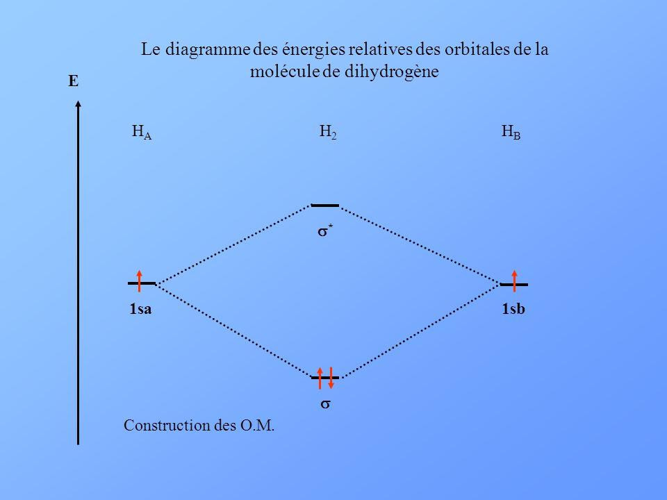 Le diagramme des énergies relatives des orbitales de la molécule de dihydrogène