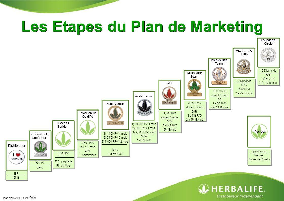 Herbalife Business Plan