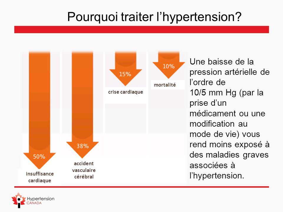Pourquoi traiter l'hypertension