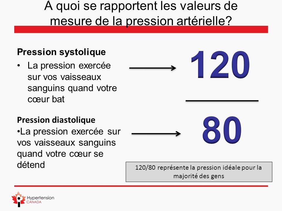 À quoi se rapportent les valeurs de mesure de la pression artérielle
