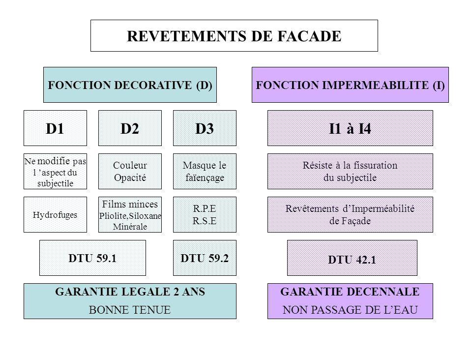 Les mysteres du platre de paris ppt t l charger for Ravalement de facade definition