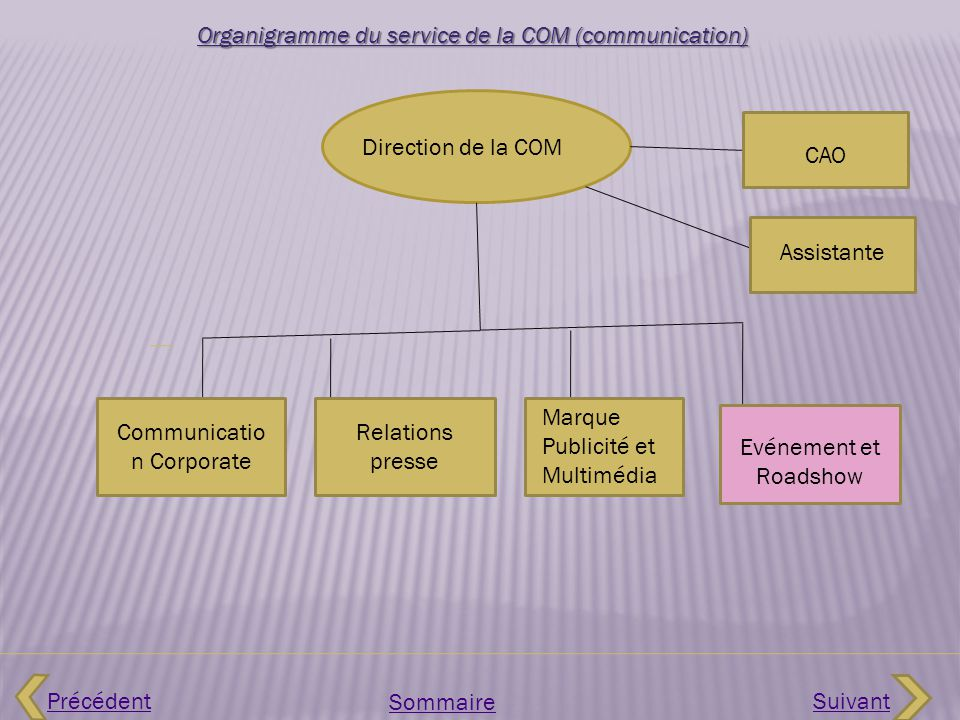 Organigramme du service de la COM (communication)