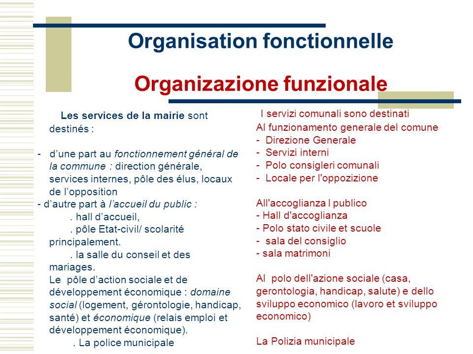 Organisation fonctionnelle Organizazione funzionale