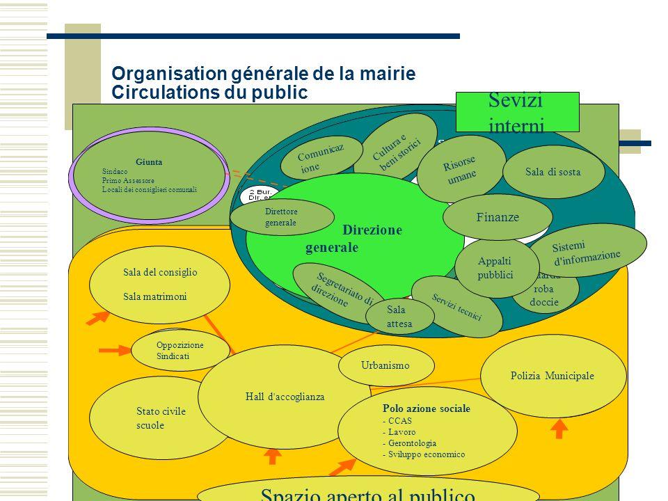 Organisation générale de la mairie Circulations du public